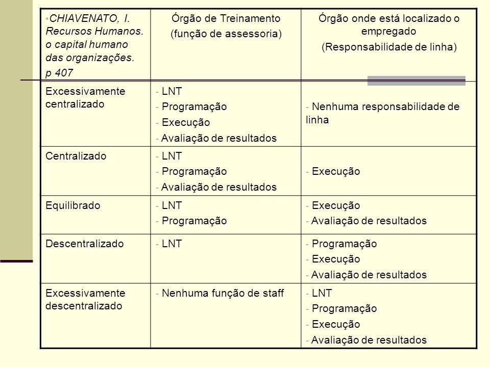 CHIAVENATO, I. Recursos Humanos. o capital humano das organizações. p 407 Órgão de Treinamento (função de assessoria) Órgão onde está localizado o emp