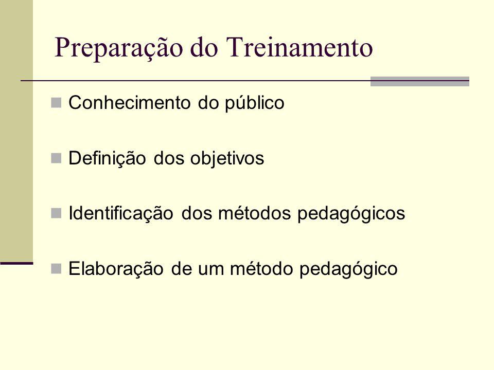 Preparação do Treinamento Conhecimento do público Definição dos objetivos Identificação dos métodos pedagógicos Elaboração de um método pedagógico
