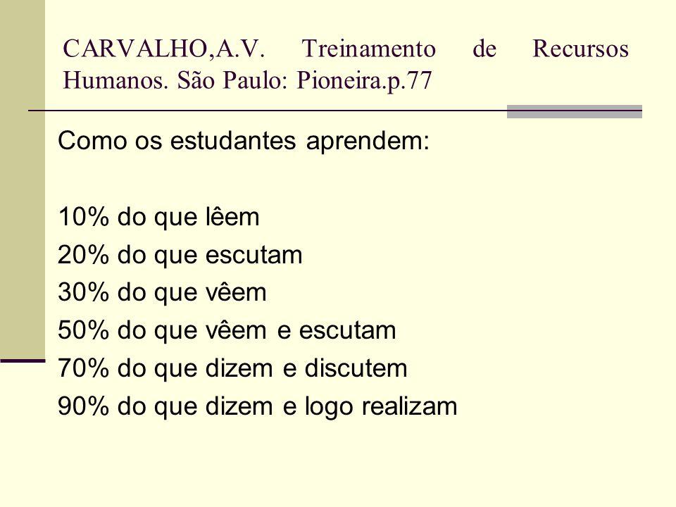 CARVALHO,A.V. Treinamento de Recursos Humanos. São Paulo: Pioneira.p.77 Como os estudantes aprendem: 10% do que lêem 20% do que escutam 30% do que vêe