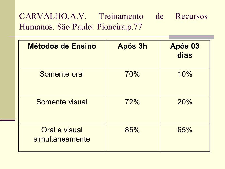 CARVALHO,A.V. Treinamento de Recursos Humanos. São Paulo: Pioneira.p.77 Métodos de EnsinoApós 3hApós 03 dias Somente oral70%10% Somente visual72%20% O