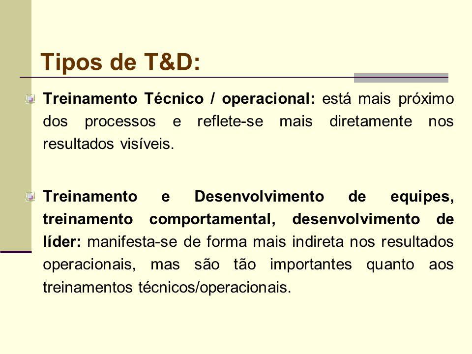 Tipos de T&D: Treinamento Técnico / operacional: está mais próximo dos processos e reflete-se mais diretamente nos resultados visíveis. Treinamento e