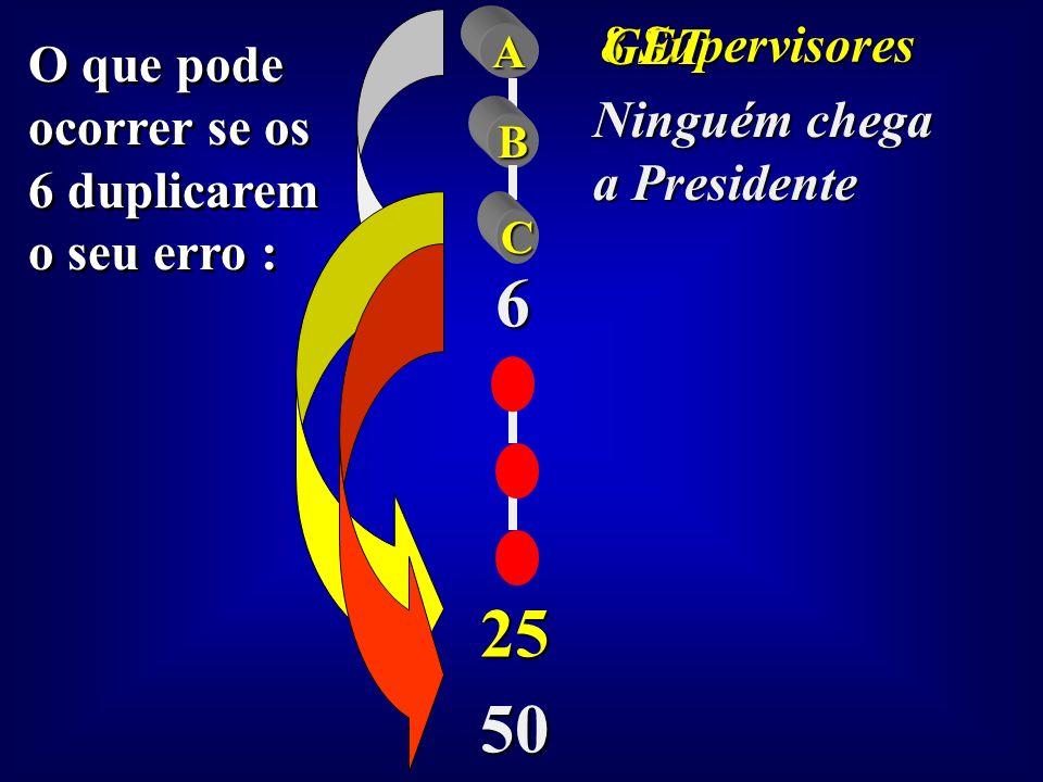 O que pode ocorrer: O que pode ocorrer: A B C 6 25 50 8 Supervisores 32 Supervisores 81 supervisores Presidente Milionário Get