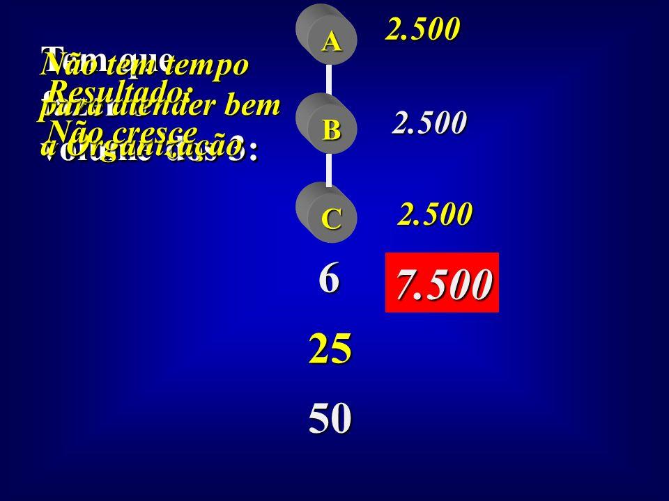 A B 6 25 50 8 Supervisores Ninguém chega a Presidente O que pode ocorrer se os 6 duplicarem o seu erro : O que pode ocorrer se os 6 duplicarem o seu e