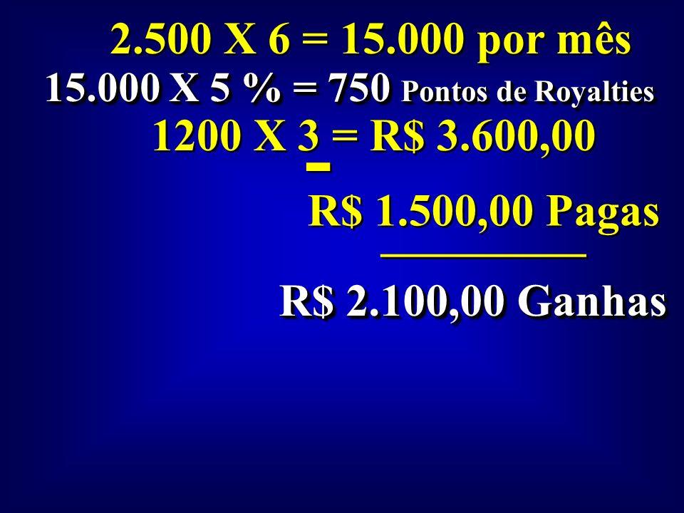 2.500 X 4 = 10.000 por mês 10.000 X 5 % = 500 Pontos de Royalties R$ 800,00 X 3 = R$ 2.400,00 - - R$ 750,00 Pagas _________ R$ 1.650,00 Ganhas