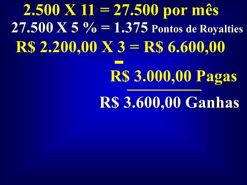2.500 X 6 = 15.000 por mês 15.000 X 5 % = 750 Pontos de Royalties 1200 X 3 = R$ 3.600,00 - - R$ 1.500,00 Pagas _________ R$ 2.100,00 Ganhas