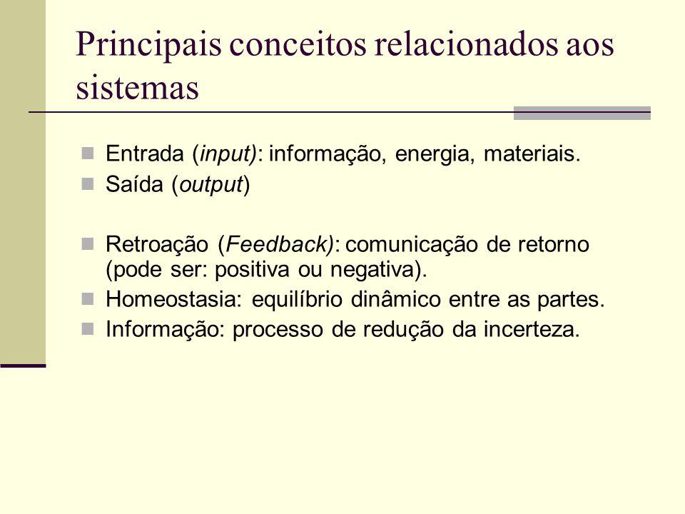 Principais conceitos relacionados aos sistemas Entrada (input): informação, energia, materiais. Saída (output) Retroação (Feedback): comunicação de re