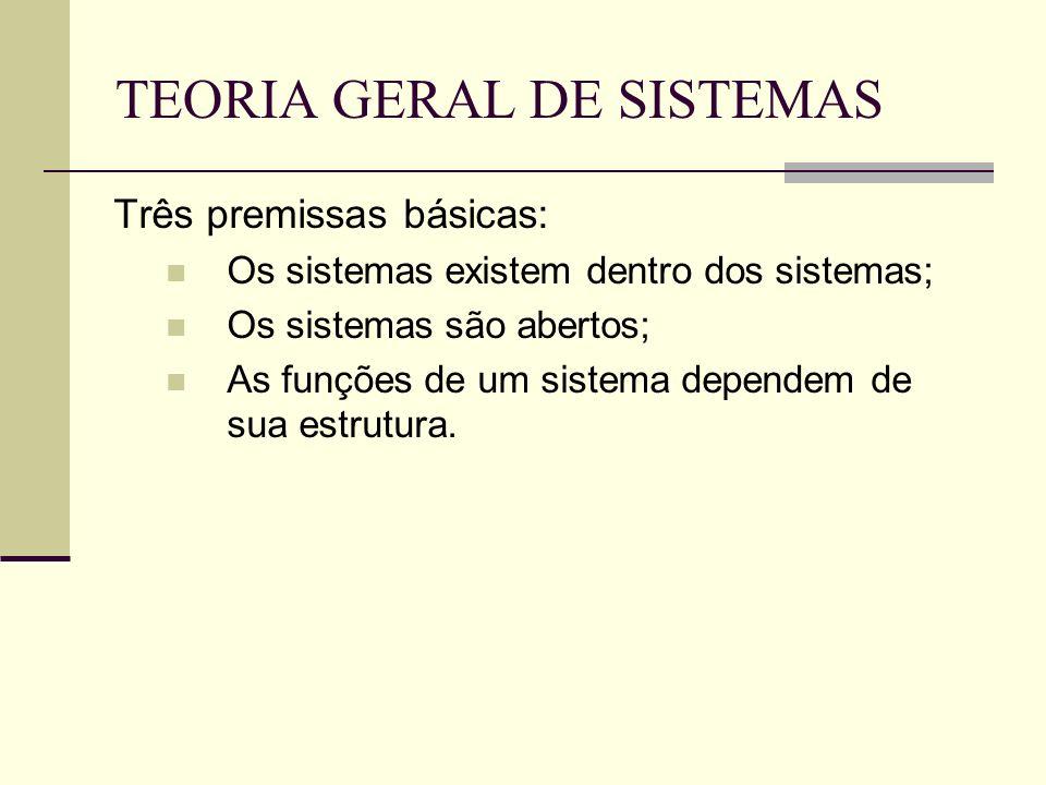 TEORIA GERAL DE SISTEMAS Três premissas básicas: Os sistemas existem dentro dos sistemas; Os sistemas são abertos; As funções de um sistema dependem d