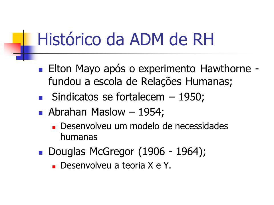 Histórico da ADM de RH Elton Mayo após o experimento Hawthorne - fundou a escola de Relações Humanas; Sindicatos se fortalecem – 1950; Abrahan Maslow