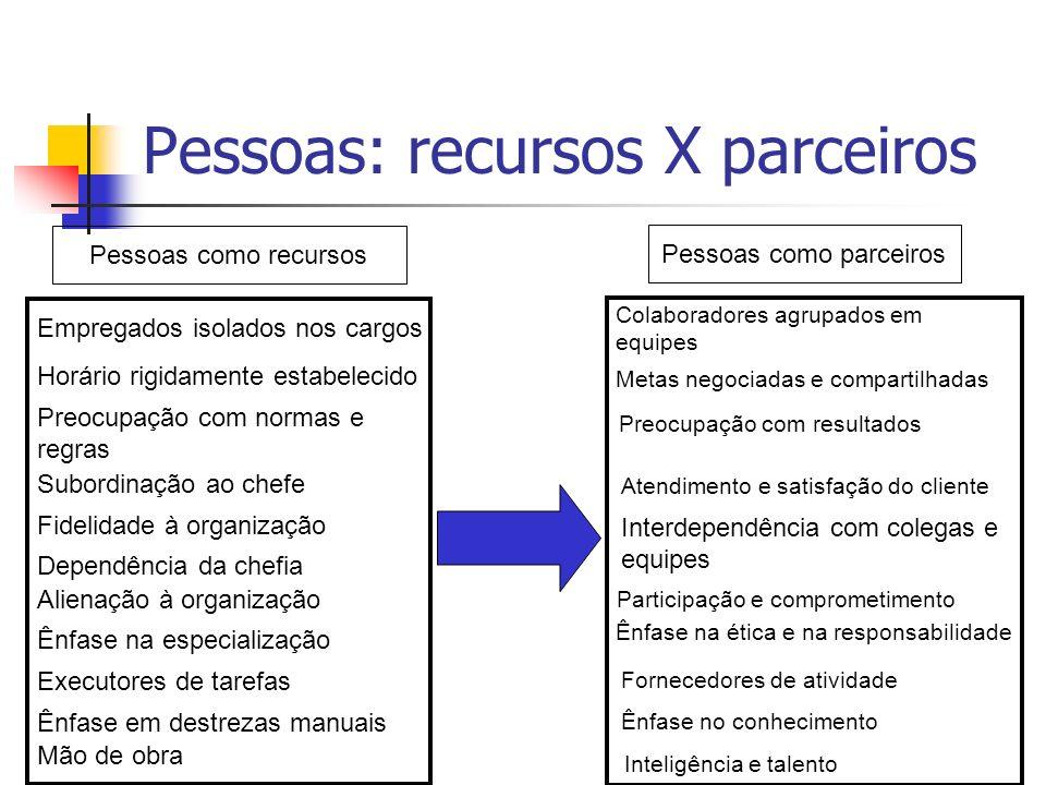 Pessoas: recursos X parceiros Pessoas como recursos Pessoas como parceiros Empregados isolados nos cargos Horário rigidamente estabelecido Preocupação