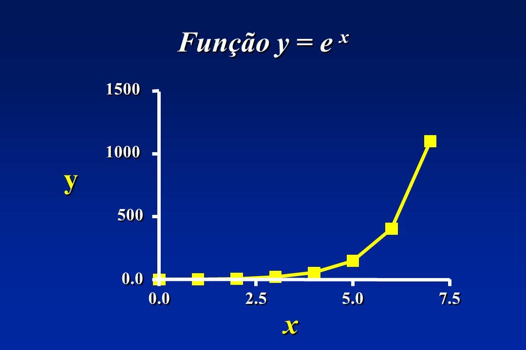 Função y = e x 0.0 2.5 5.0 7.5 0.0 500 1000 1500 y y x x