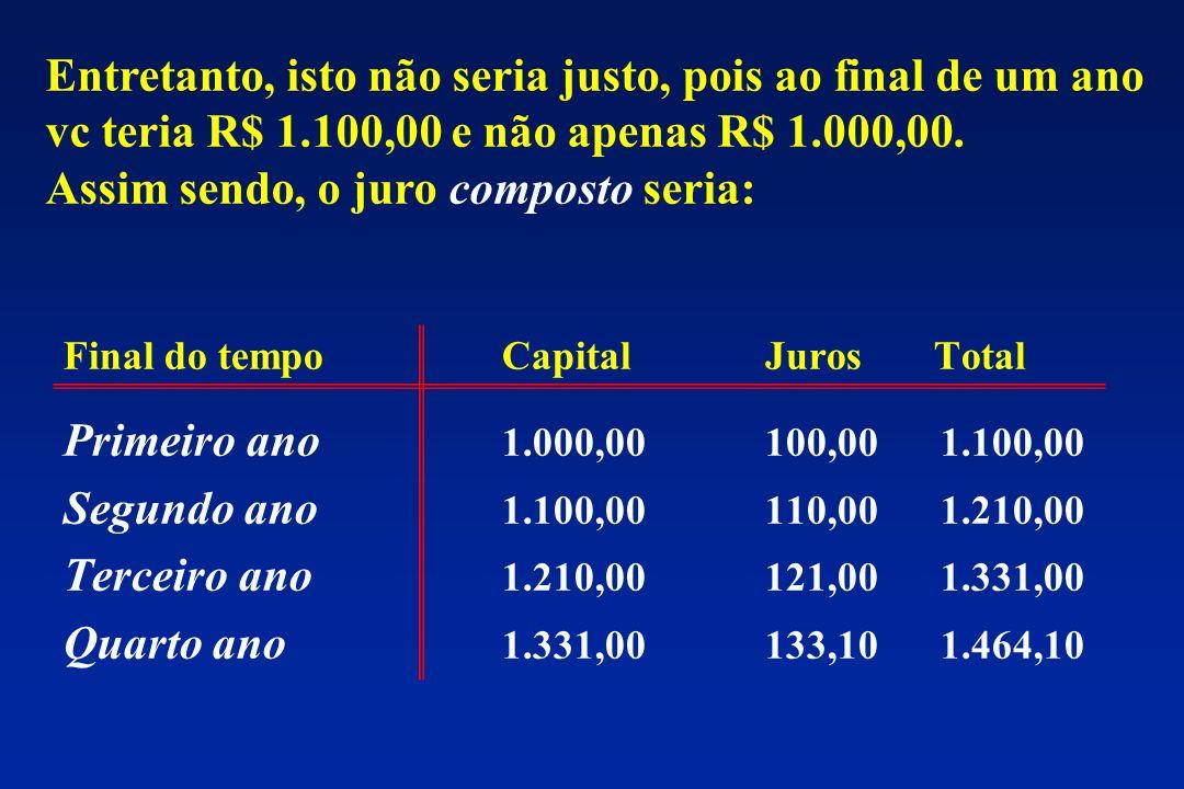 Final do tempoCapitalJuros Total Primeiro ano 1.000,00100,001.100,00 Segundo ano 1.100,00110,001.210,00 Terceiro ano 1.210,00121,001.331,00 Quarto ano 1.331,00133,101.464,10 Entretanto, isto não seria justo, pois ao final de um ano vc teria R$ 1.100,00 e não apenas R$ 1.000,00.