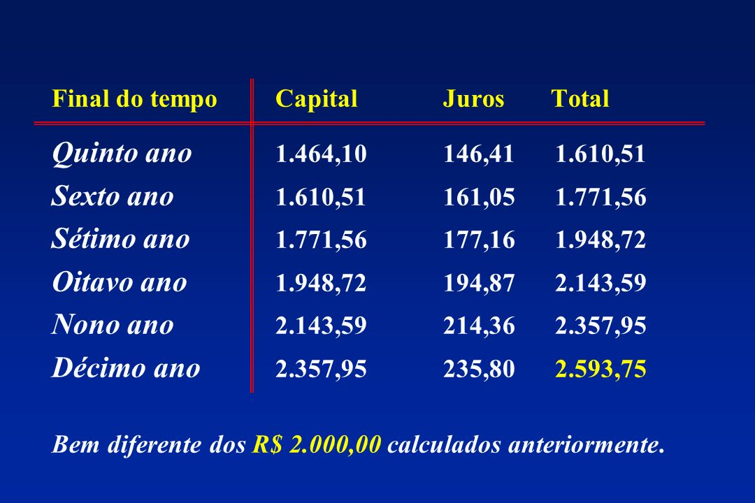 ( ) y n = y 0 1 + 1j1j 1j1j n n y n = capital final y 0 = capital original 1 j n = número de anos y n = capital final y 0 = capital original 1 j n = número de anos = taxa de juros