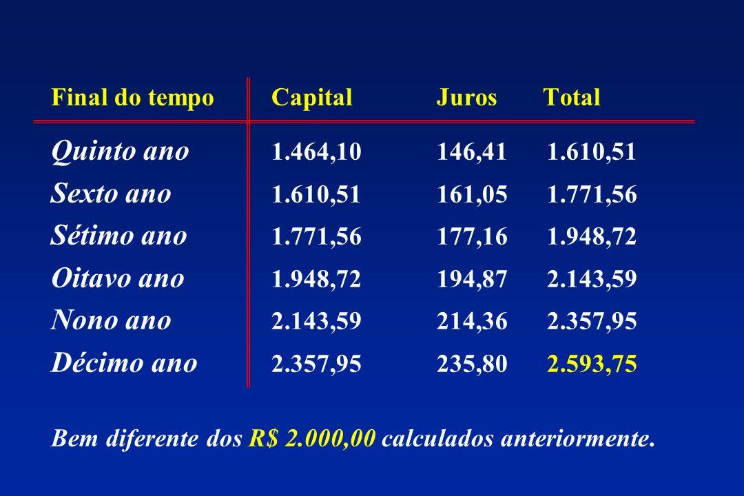 Final do tempoCapitalJuros Total Quinto ano 1.464,10146,411.610,51 Sexto ano 1.610,51161,051.771,56 Sétimo ano 1.771,56177,161.948,72 Oitavo ano 1.948,72194,872.143,59 Nono ano 2.143,59214,362.357,95 Décimo ano 2.357,95235,802.593,75 Bem diferente dos R$ 2.000,00 calculados anteriormente.