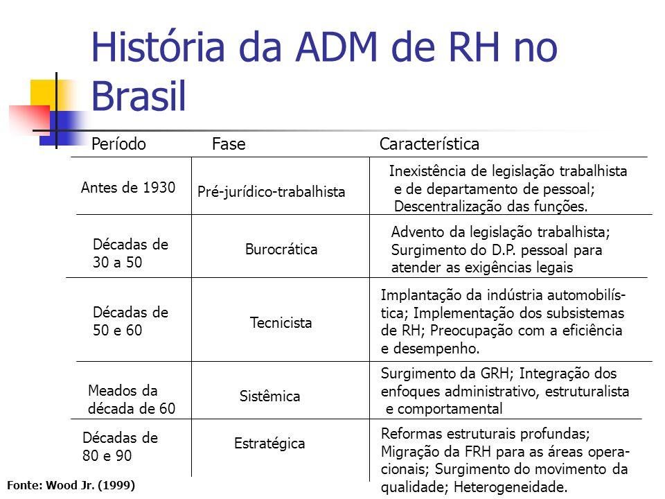 História da ADM de RH no Brasil Cada fase da ADM de RH seguiu uma mudança social e transformação econômica; A década de 90 do séc.