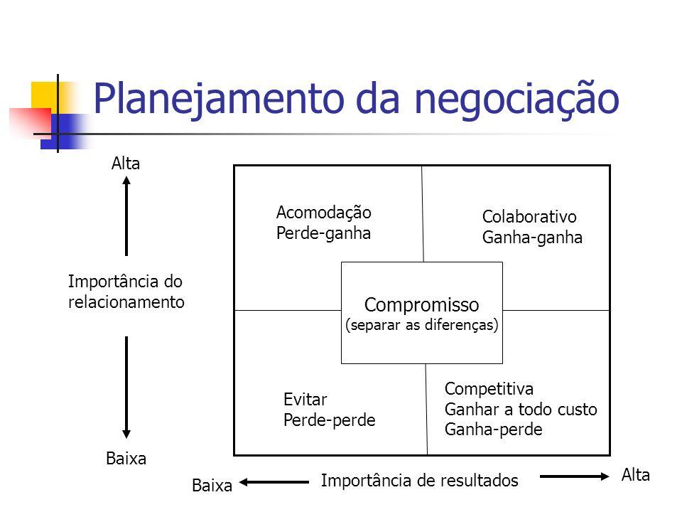 Planejamento da negociação Importância do relacionamento Importância de resultados Compromisso (separar as diferenças) Acomodação Perde-ganha Colabora