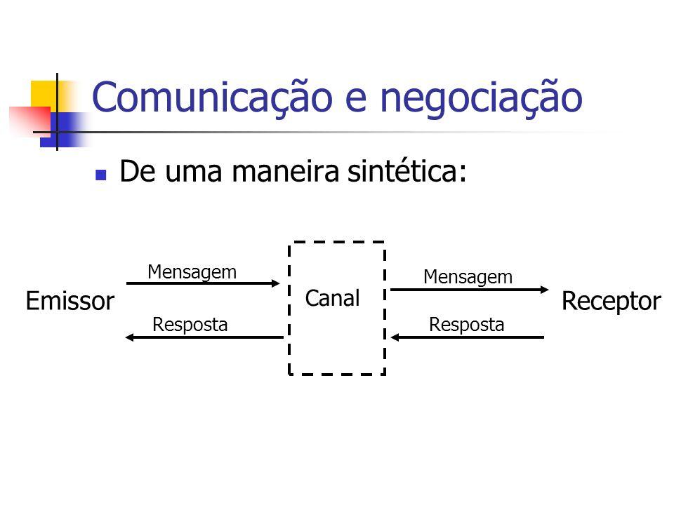 Comunicação e negociação De uma maneira sintética: EmissorReceptor Mensagem Canal Mensagem Resposta