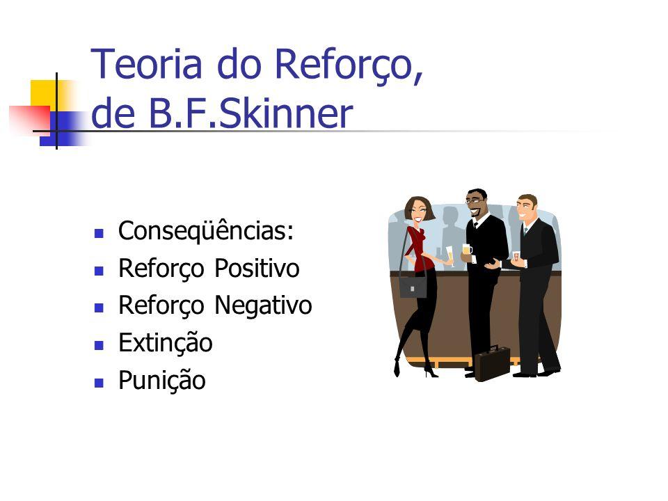 Teoria do Reforço, de B.F.Skinner Conseqüências: Reforço Positivo Reforço Negativo Extinção Punição