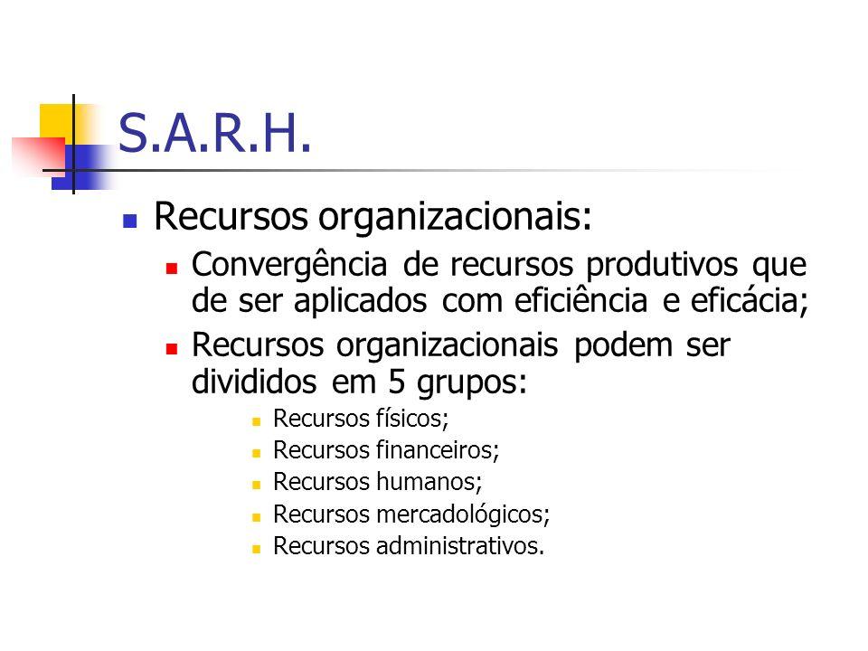S.A.R.H. Recursos organizacionais: Convergência de recursos produtivos que de ser aplicados com eficiência e eficácia; Recursos organizacionais podem