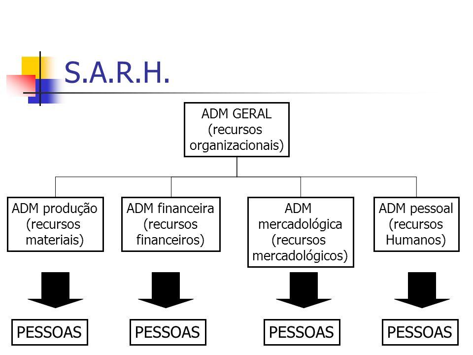 S.A.R.H. ADM GERAL (recursos organizacionais) ADM produção (recursos materiais) ADM financeira (recursos financeiros) ADM mercadológica (recursos merc
