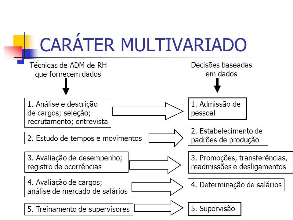 CARÁTER MULTIVARIADO Técnicas de ADM de RH que fornecem dados Decisões baseadas em dados 1. Análise e descrição de cargos; seleção; recrutamento; entr