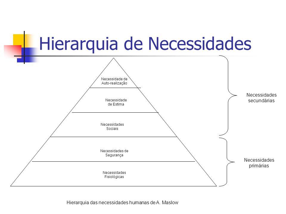 Hierarquia de Necessidades Necessidades Fisiológicas Necessidades de Segurança Necessidades Sociais Necessidade de Estima Necessidade de Auto-realizaç