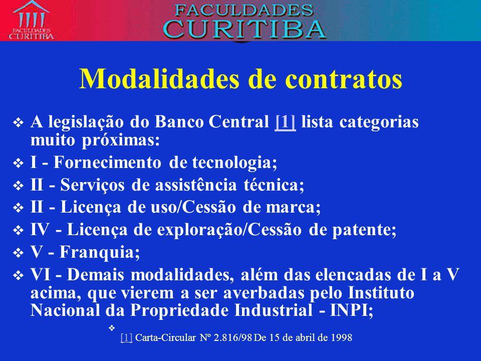 Averbação no Inpi RELAÇÃO DE ATIVIDADES/SERVIÇOS dispensados de averbação por este Instituto por não caracterizarem transferência de tecnologia, nos termos do Art.211, da Lei n o 9279/96: 1.