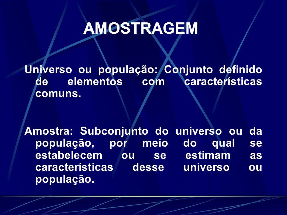 AMOSTRAGEM Universo ou população: Conjunto definido de elementos com características comuns. Amostra: Subconjunto do universo ou da população, por mei