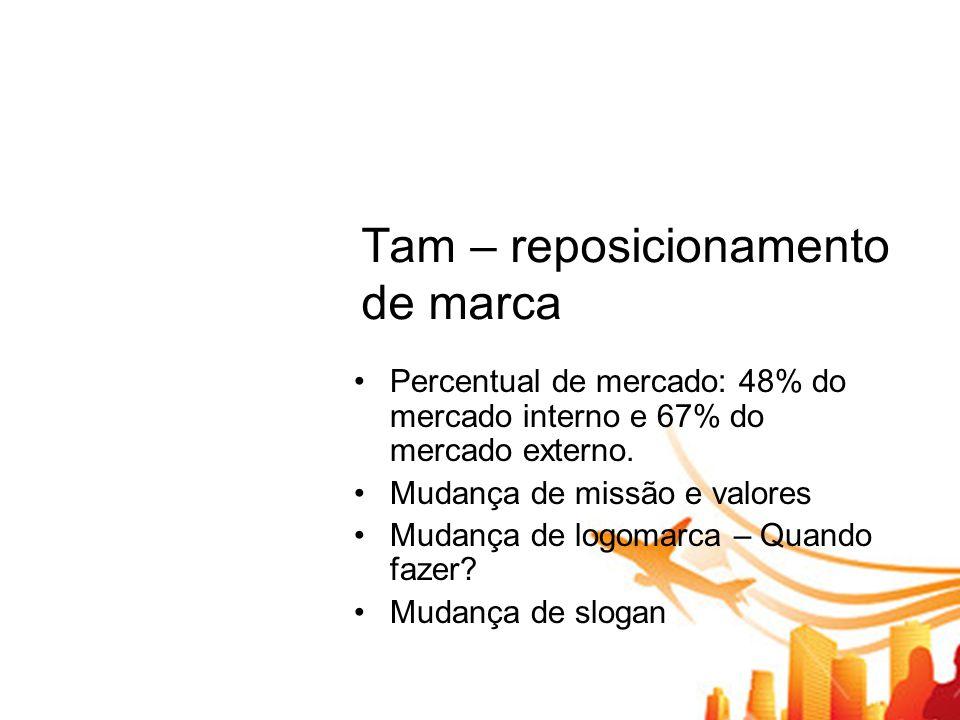 Tam – reposicionamento de marca Percentual de mercado: 48% do mercado interno e 67% do mercado externo. Mudança de missão e valores Mudança de logomar