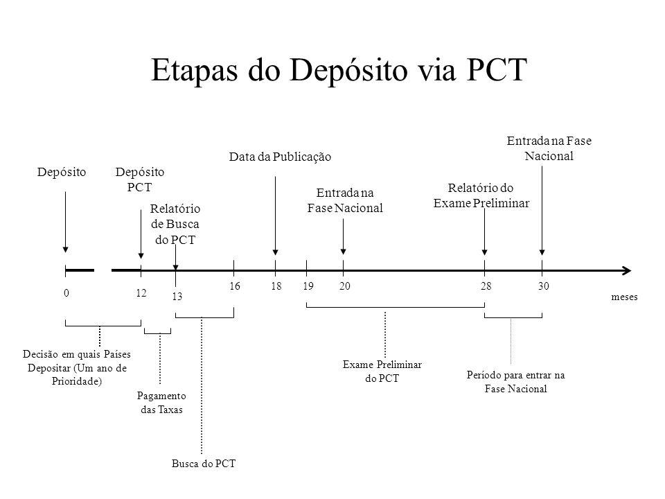 0 Decisão em quais Países Depositar (Um ano de Prioridade) Depósito 12 Depósito PCT Pagamento das Taxas Busca do PCT Relatório de Busca do PCT Data da