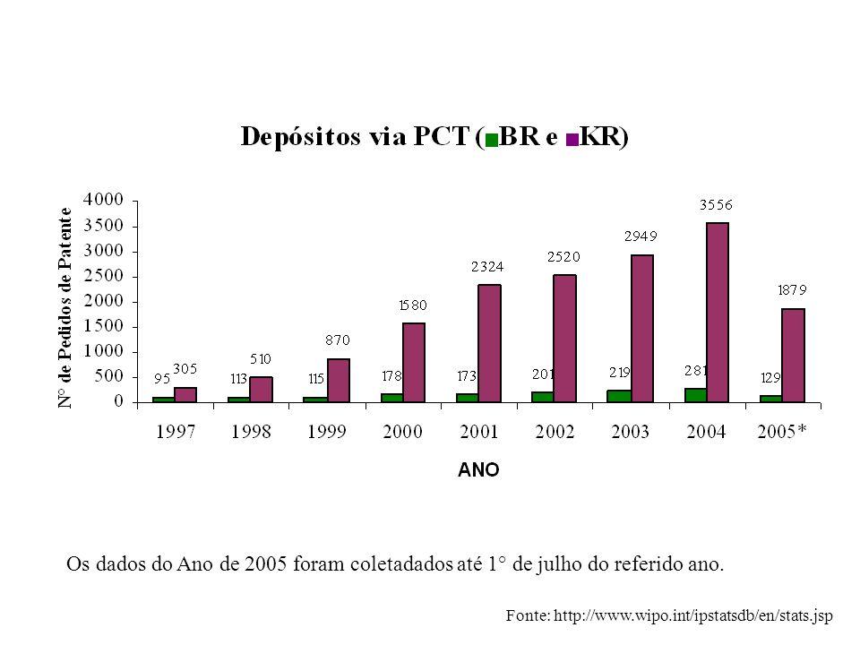 Os dados do Ano de 2005 foram coletadados até 1° de julho do referido ano. Fonte: http://www.wipo.int/ipstatsdb/en/stats.jsp