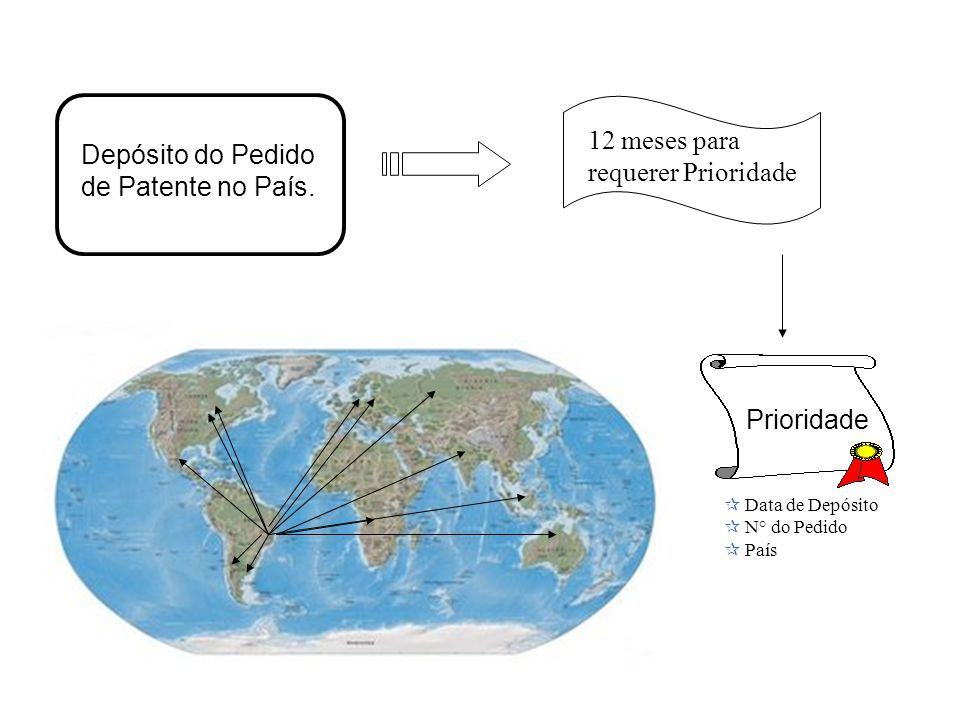 Prioridad Prioridade Depósito do Pedido de Patente no País. 12 meses para requerer Prioridade Data de Depósito N° do Pedido País