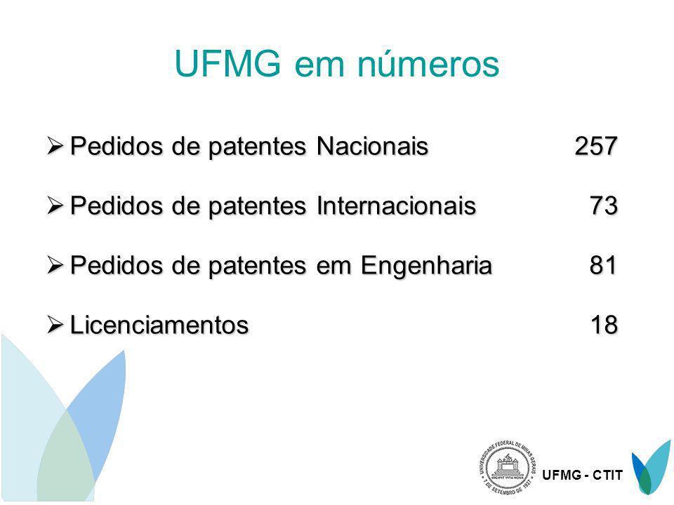 UFMG - CTIT UFMG em números Pedidos de patentes Nacionais257 Pedidos de patentes Nacionais257 Pedidos de patentes Internacionais 73 Pedidos de patente