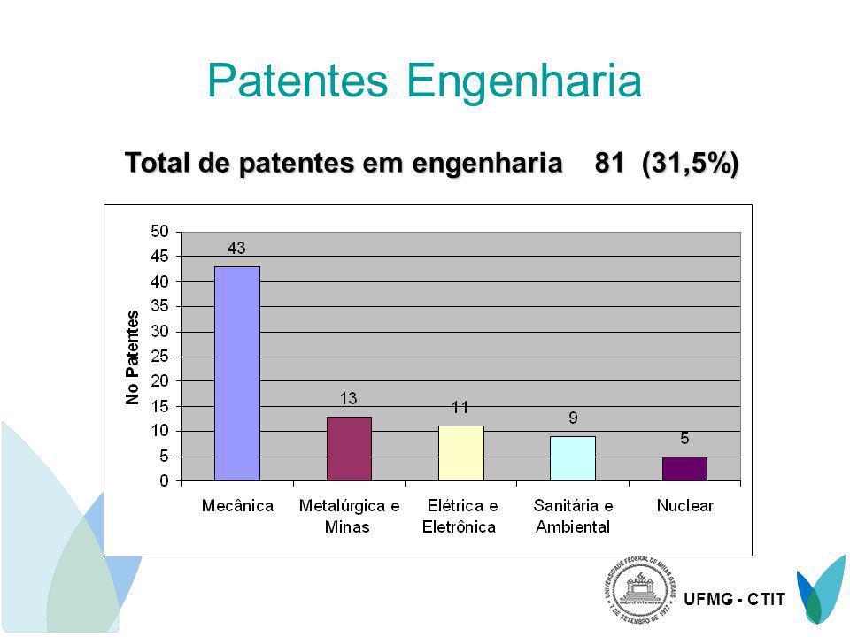 UFMG - CTIT Tipos de proteção em Engenharia Propriedade Industrial: Patente de produto.