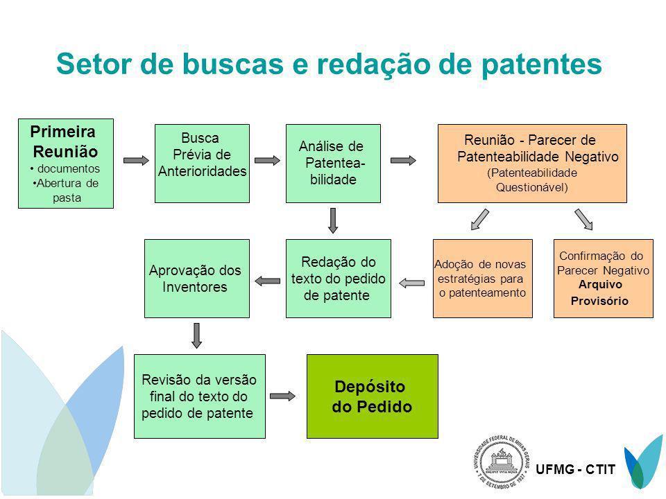 UFMG - CTIT Setor de buscas e redação de patentes Primeira Reunião documentos Abertura de pasta Busca Prévia de Anterioridades Análise de Patentea- bi