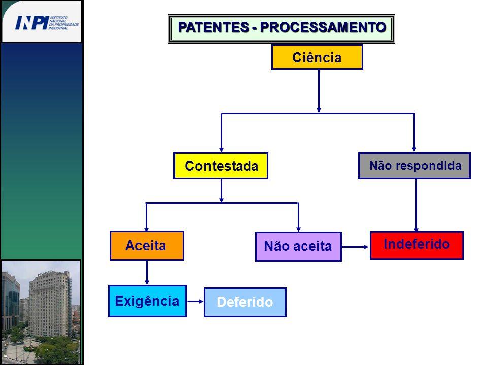Ciência Contestada Não respondida Aceita Não aceita Exigência Deferido Indeferido PATENTES - PROCESSAMENTO