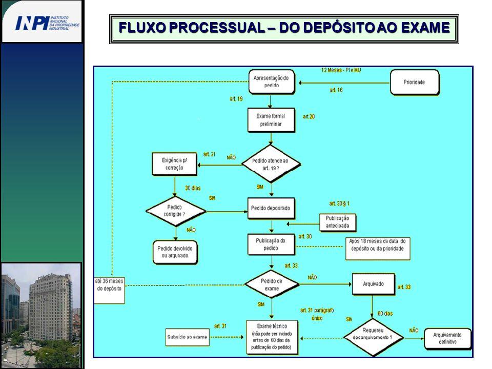 FLUXO PROCESSUAL – DO DEPÓSITO AO EXAME