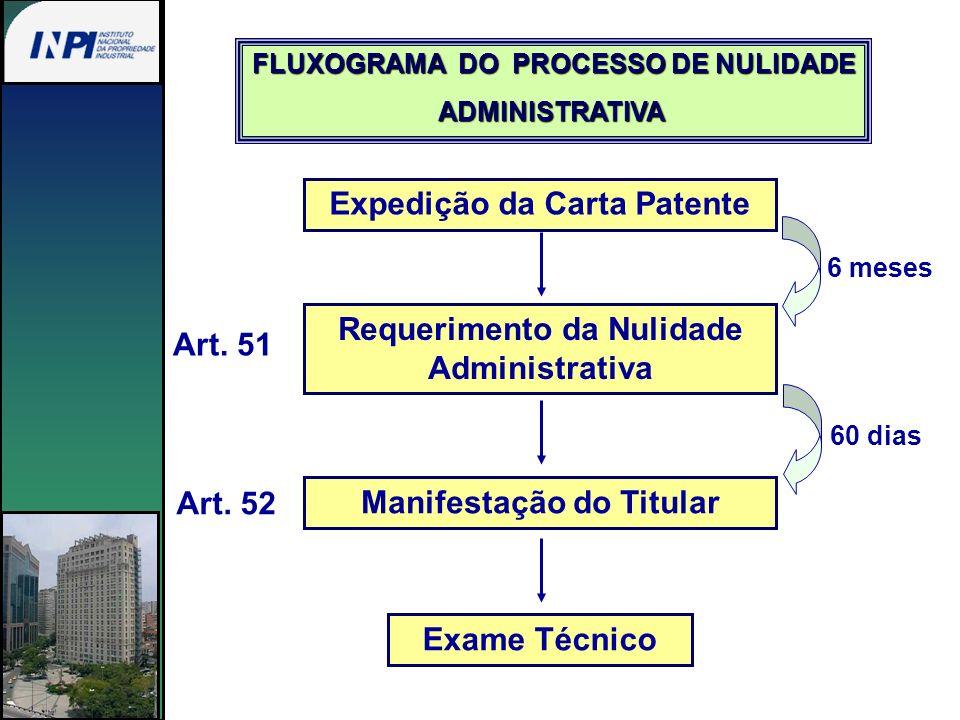 Expedição da Carta Patente 6 meses Requerimento da Nulidade Administrativa Manifestação do Titular 60 dias Exame Técnico Art. 51 Art. 52 FLUXOGRAMA DO