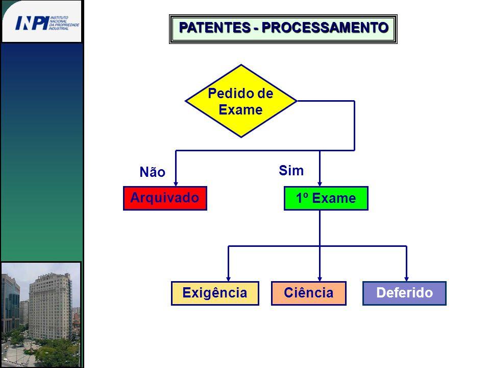 Não cabe Recurso da decisão que determina o arquivamento definitivo do pedido de patente.