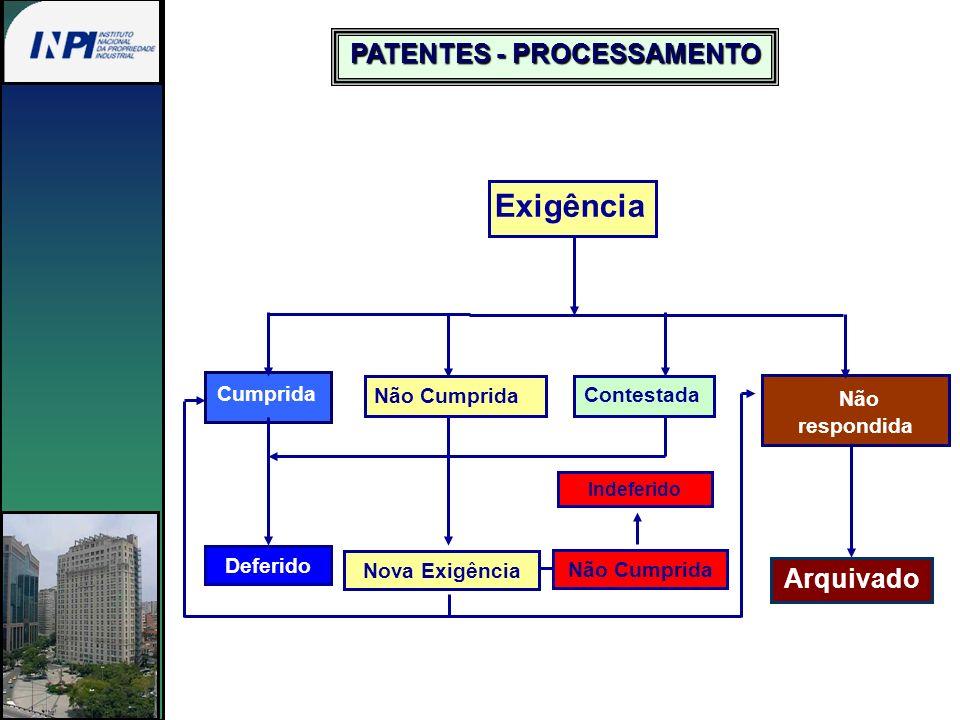 Expedição da Carta Patente 6 meses Requerimento da Nulidade Administrativa Manifestação do Titular 60 dias Exame Técnico Art.