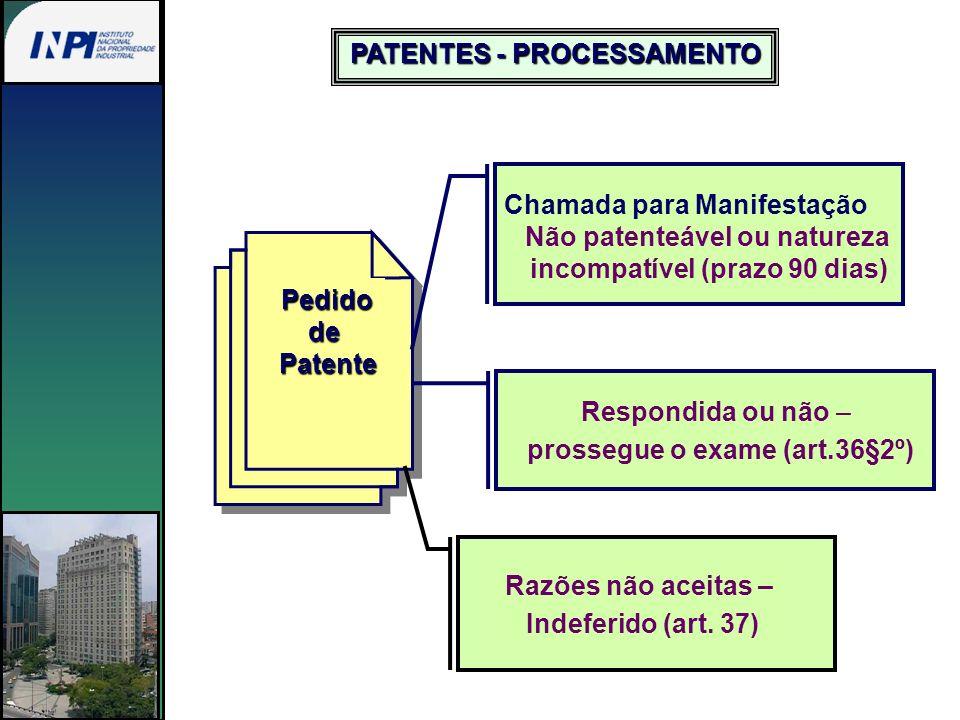 PedidodePatente Chamada para Manifestação Não patenteável ou natureza incompatível (prazo 90 dias) Respondida ou não – prossegue o exame (art.36§2º) R