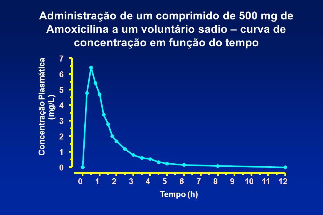 Administração de um comprimido de 500 mg de Amoxicilina a um voluntário sadio – curva de concentração em função do tempo 0123456789101112 0 1 2 3 4 5