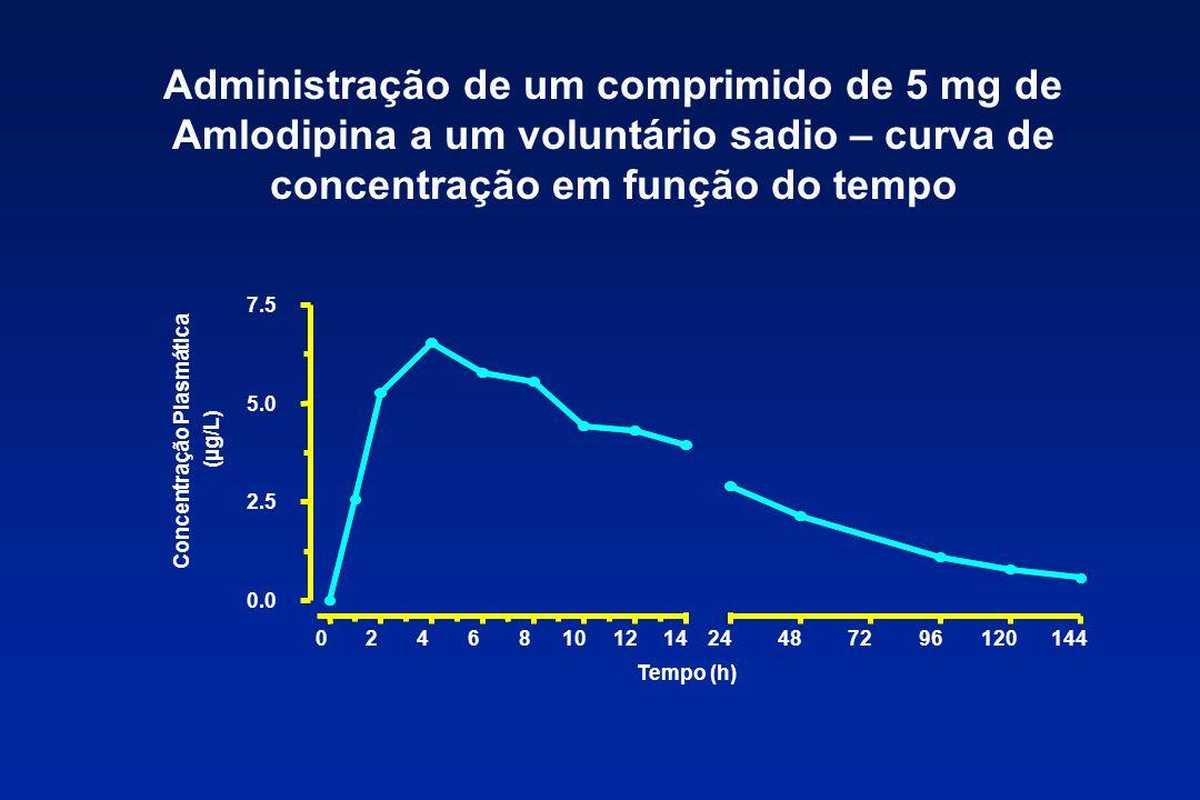 Administração de um comprimido de 5 mg de Amlodipina a um voluntário sadio – curva de concentração em função do tempo 02468101214 0.0 2.5 5.0 7.5 2448