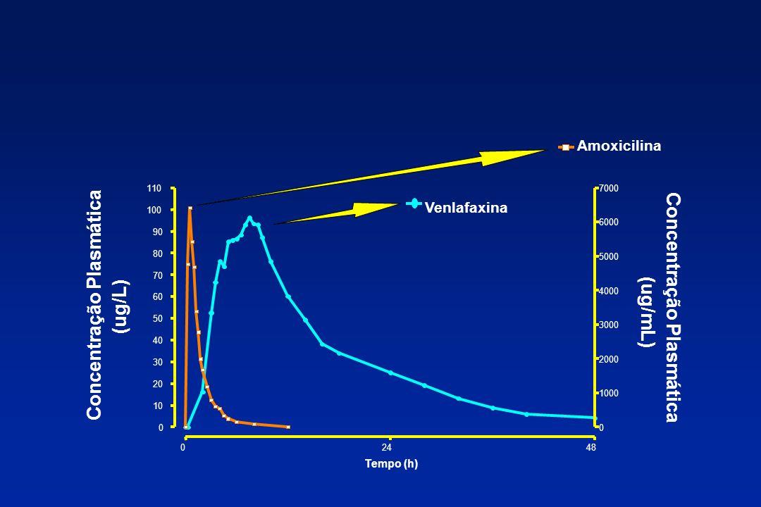 Concentração Plasmática (ug/mL) Concentração Plasmática (ug/L) 02448 0 10 20 30 40 50 60 70 80 90 100 110 Venlafaxina 0 1000 2000 3000 4000 5000 6000