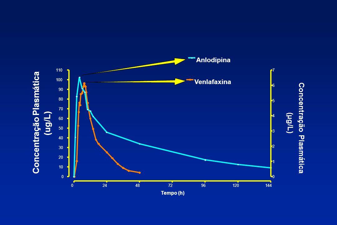 Concentração Plasmática (ug/L) Concentração Plasmática (µg/L) 024487296120144 0 10 20 30 40 50 60 70 80 90 100 110 Anlodipina Venlafaxina 0 1 2 3 4 5
