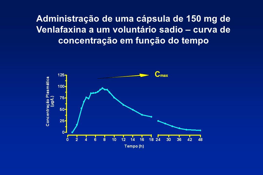 Administração de uma cápsula de 150 mg de Venlafaxina a um voluntário sadio – curva de concentração em função do tempo C max
