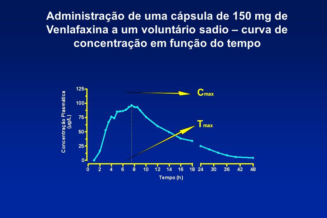 Administração de uma cápsula de 150 mg de Venlafaxina a um voluntário sadio – curva de concentração em função do tempo C max T max