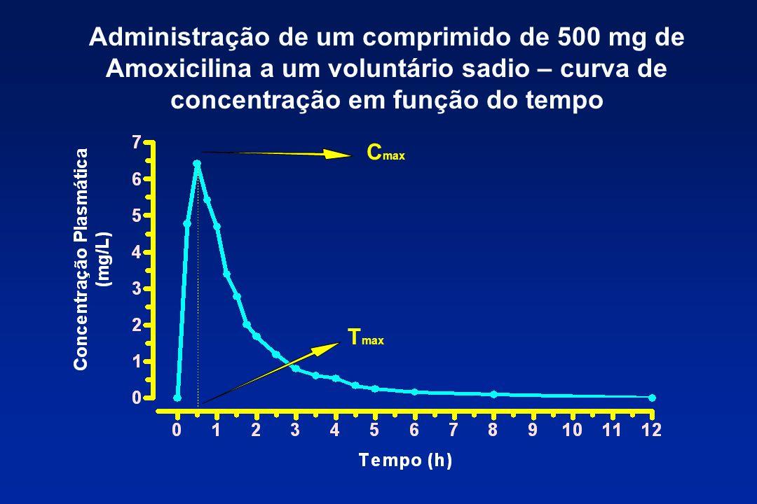 Administração de um comprimido de 500 mg de Amoxicilina a um voluntário sadio – curva de concentração em função do tempo C max T max