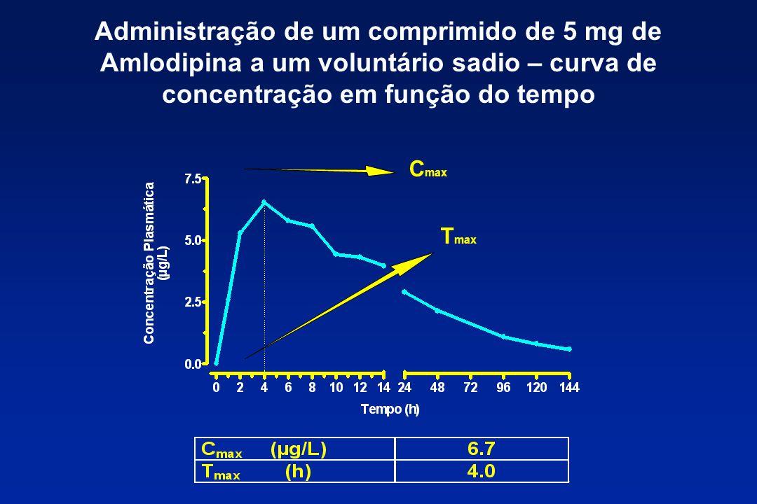 Administração de um comprimido de 5 mg de Amlodipina a um voluntário sadio – curva de concentração em função do tempo C max T max