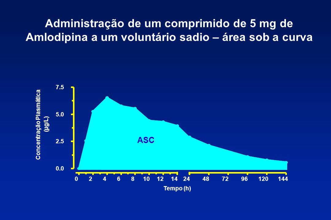 Administração de um comprimido de 5 mg de Amlodipina a um voluntário sadio – área sob a curva ASC