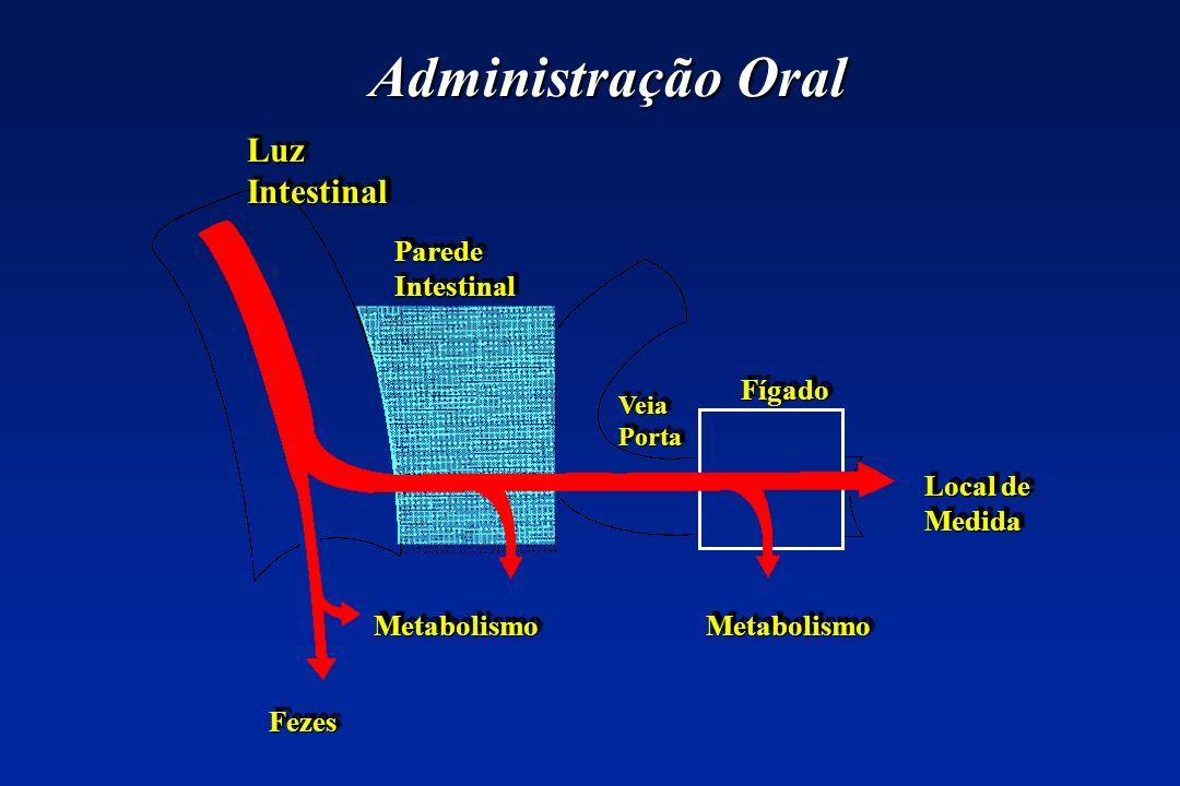 Administração Oral MetabolismoMetabolismoMetabolismoMetabolismo Local de Medida FígadoFígado VeiaPortaVeiaPorta Parede Intestinal LuzIntestinalLuzInte